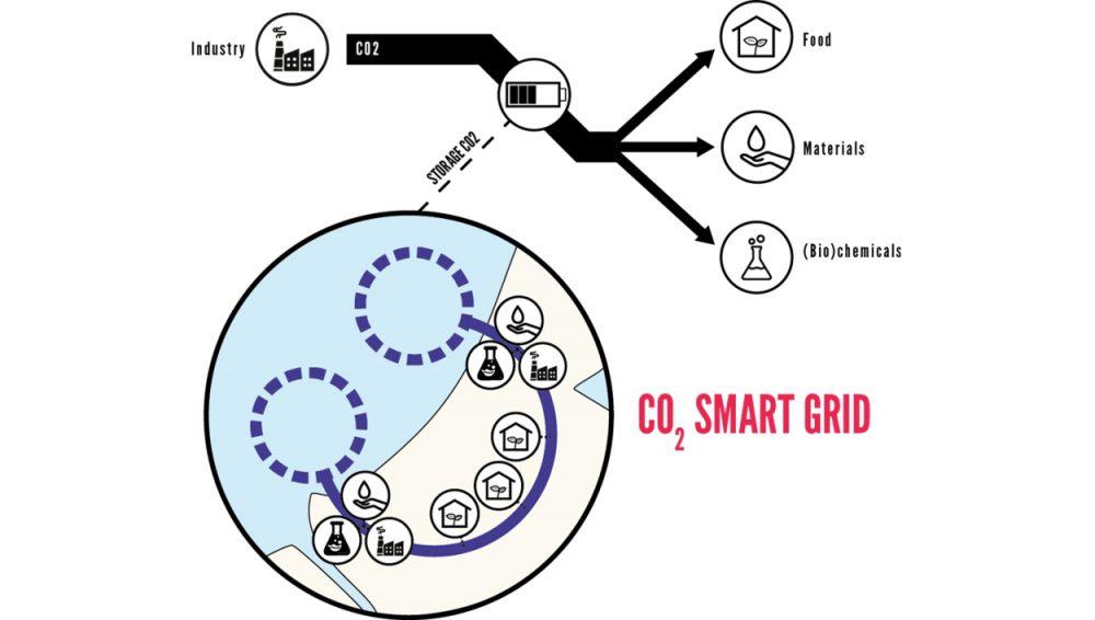 Uitkomsten haalbaarheidsonderzoek CO2 Smart Grid