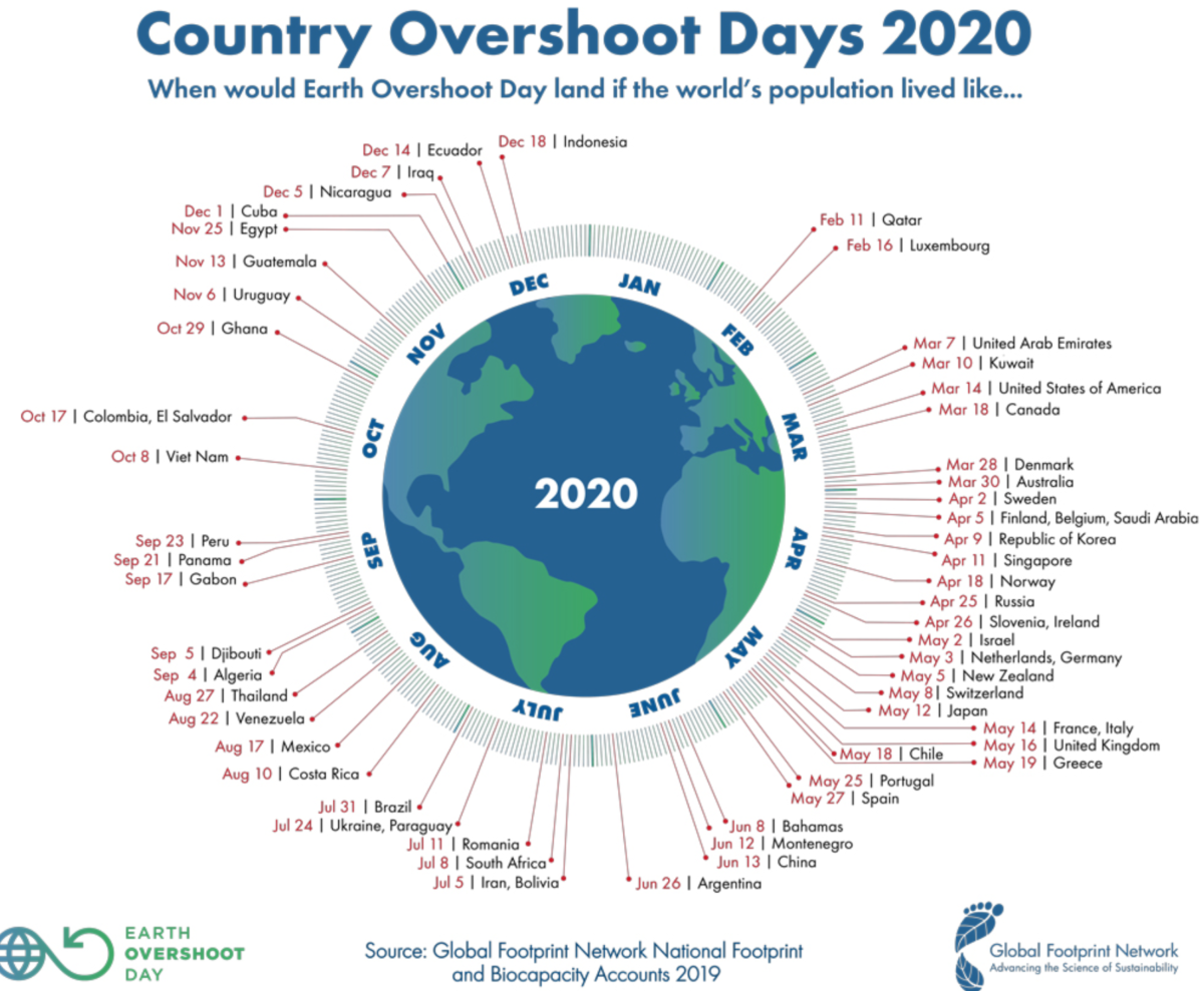 22 augustus was het Earth Overshoot Day